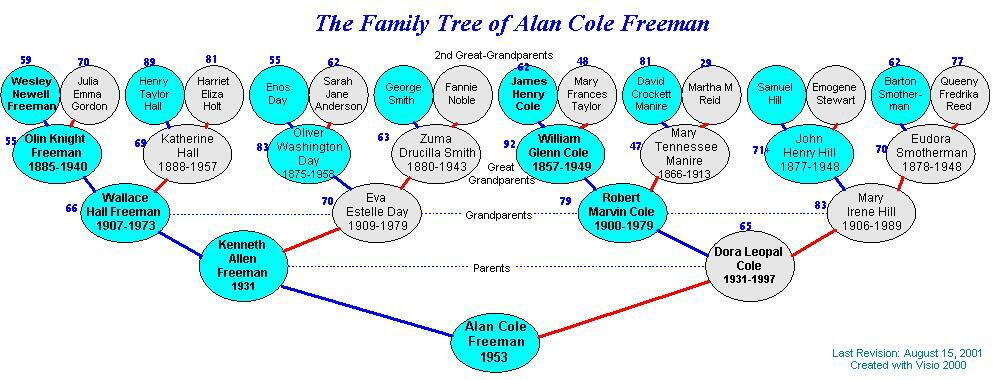 Freeman Genealogy